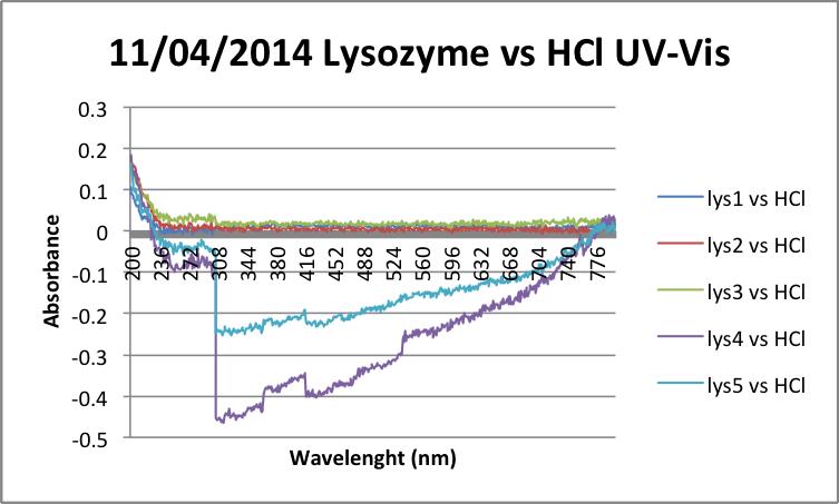 11-04-2014 Lysozyme vs HCl UV-Vis.png