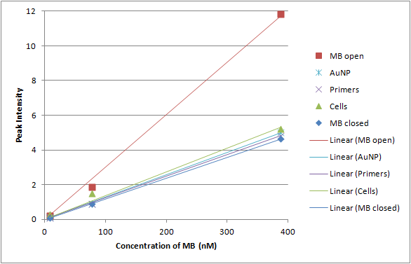 Image:12-06-27 calibration curve for telomerase solution components.png