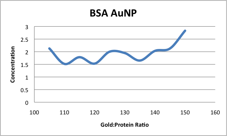 Image:BSA concentration to gold ratio, Javiervinals.png