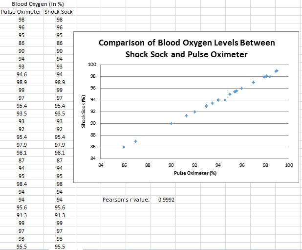 File:Blood Oxygen g7.png