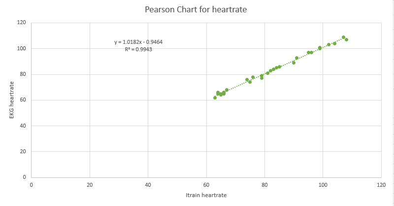 File:P chart for heartrate.png
