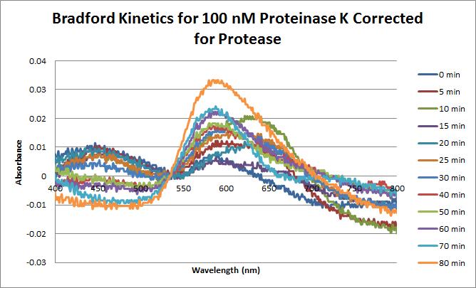 Proteinase K Bradford 2 100 nM.png