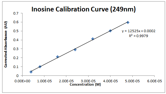 Image:2013_0904_inosine_calibration_curve.PNG