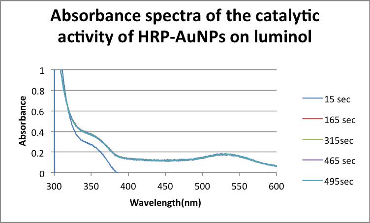 AbsorbancespectracatalyticactivityHRPAuNPs.png