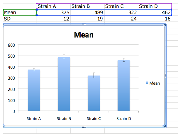 File:Graph with Custom Error Bars Excel 2008 Column Graph S11.png