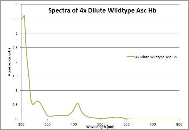 File:Wt asc hb 4x dilute spectrum 062712.JPG