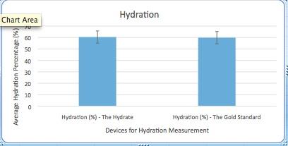 "File:""Hydration"".jpg"