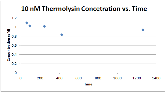 10 nm thermolysin concetration vs. time.PNG