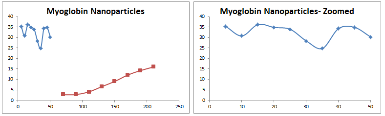 2013 1105 myoglobin nanoparticles corrected.PNG