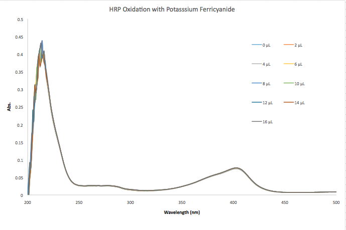 9 17 2013 oxidation cmj HRP.png