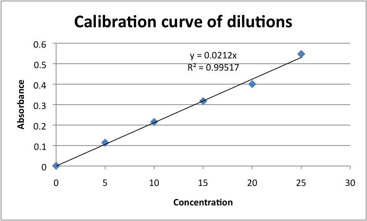 File:Calibration curve of Gold solutions.png