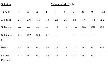 File:Inhibited kinetics assay.jpg