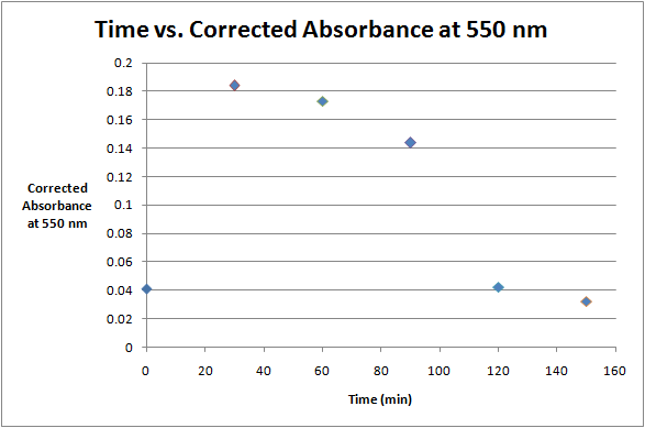 Image:Time vs. Absorbance at 550 Aug 31.png