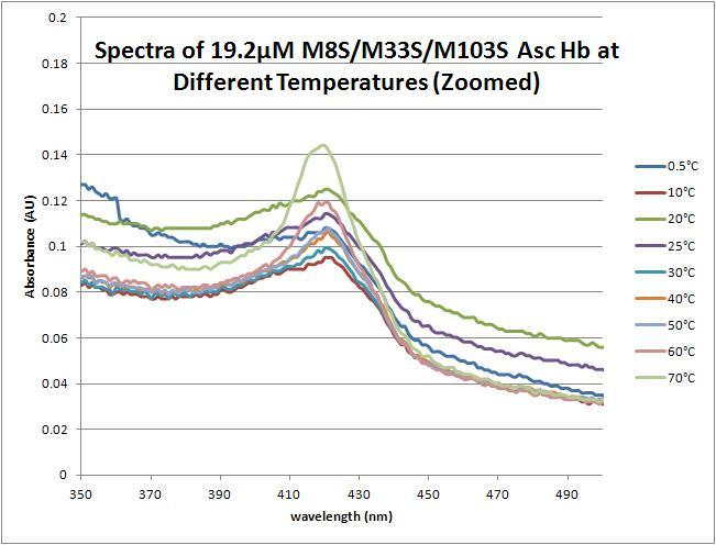 File:Triple mutant temperature effects zoomed060812.JPG