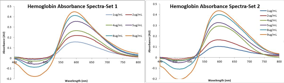 20130910 hemogAbs.png