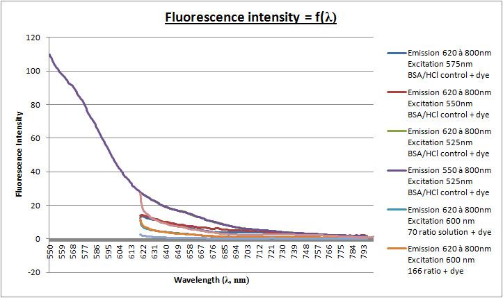 21fev - Fluorescence curve.jpg