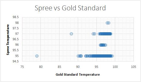 File:Spree vs Gold Standard Temperature.jpg