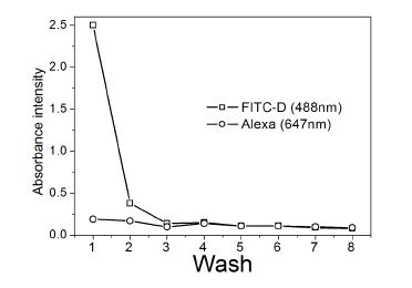 Figure 3: Step wise purification of eIFD10 with encapsulated cargo monitored using UV-visible absorbance spectroscopy: The absorbance values have been monitored for Cargo (FD10 , 488nm) and DNA (Alexa, 647 nm)