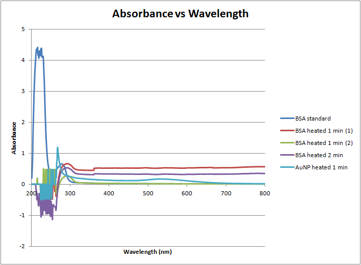 Absorbance vs wavelength 4-4-12.png