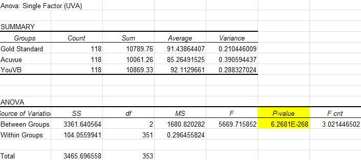 Lab 3B UVA Absorbance ANOVA Test.PNG