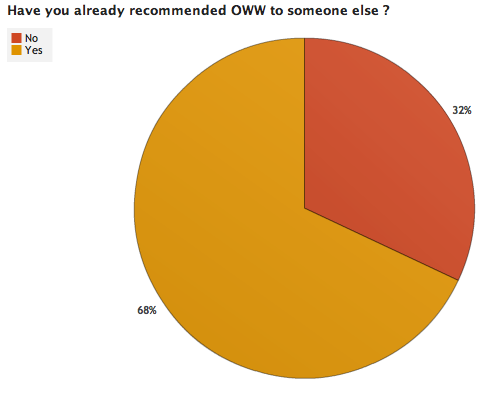 File:OWW Survey Results 3 3.png