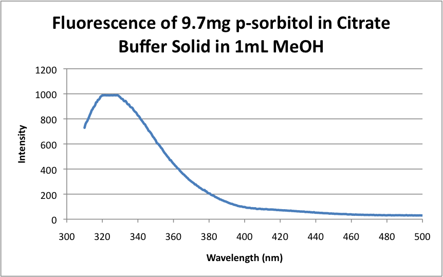 Fluorescence of 9.7mg p-sorbitol in Citrate Buffer Solid in 1mL MeOH .png