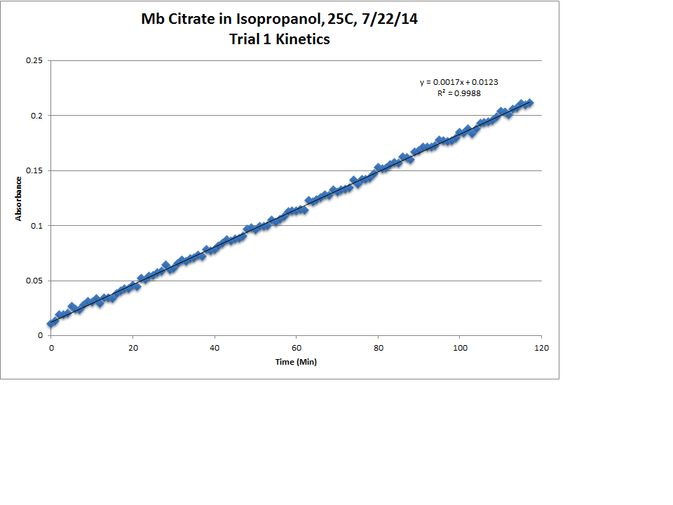 Image:Mb_Citrate_OPD_H2O2_IsOH_25C_Trial1_Kinetics_LinReg_Chart.png