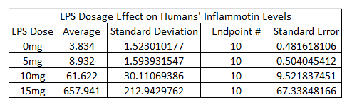 Image:Table-LPS_Dosage_on_Humans'_Inflammotin_Levels.png‎