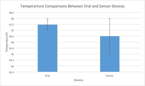 File:Temp Comparison Oral and Sensor.jpg