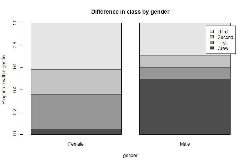 Dahlquist ch3 plotting-two-categorical-variables 20160608 gender-class-bar2.png