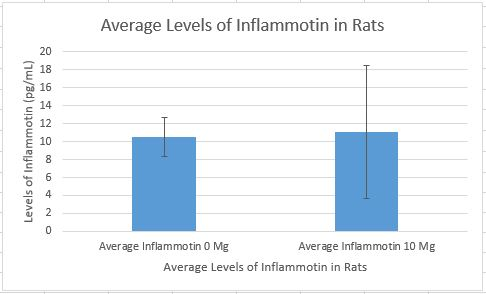 Image:Inflammotin in rats lab 2 chart.JPG