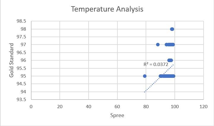 Scatter Plot Temperature Analysis.jpg