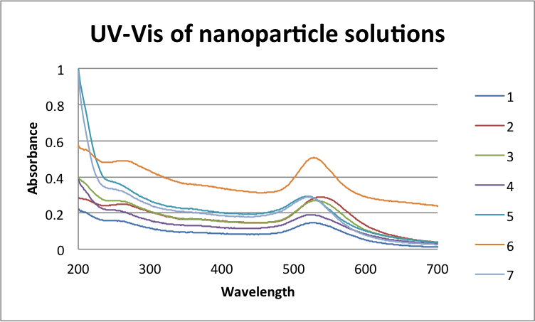 File:UV-Vis of Nanoparticle Solutions Danelmen.png