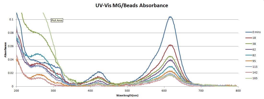 UVvisbeadabsorbance.png