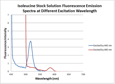 Isoleucine stock solution.png
