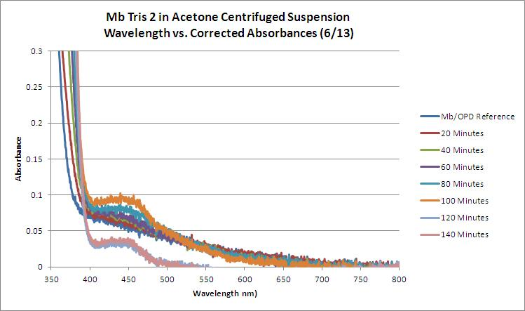 Mb Tris2 OPD H2O2 Acetone WORKUP GRAPH.JPG