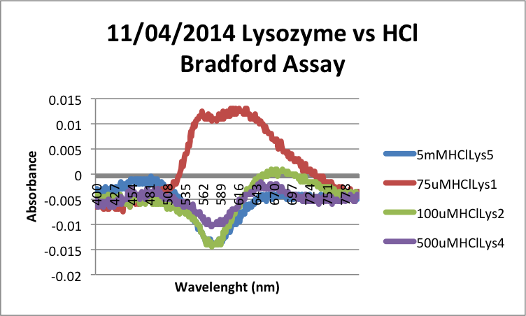 Image:11-04-2014 Lysozyme vs HCl Bradford Assay 2.png