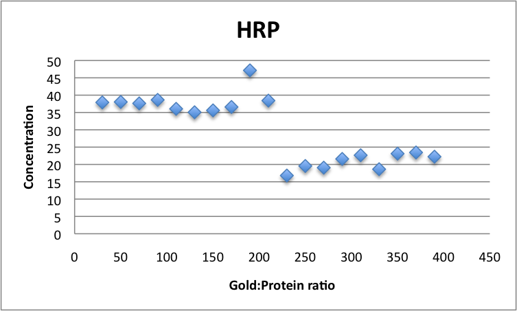 HRP concentrations ratio vs absorbance Javier Vinals.png