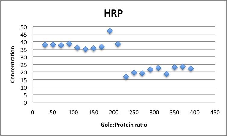 File:HRP concentrations ratio vs absorbance Javier Vinals.png