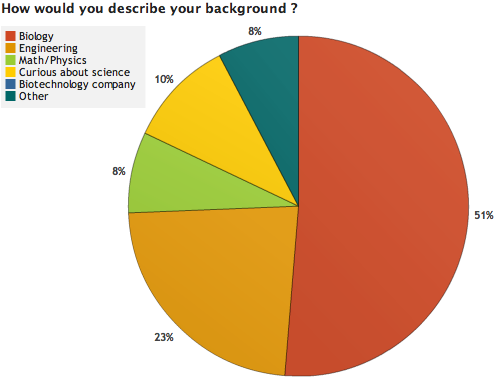 Image:OWW Survey Results 1 2.png