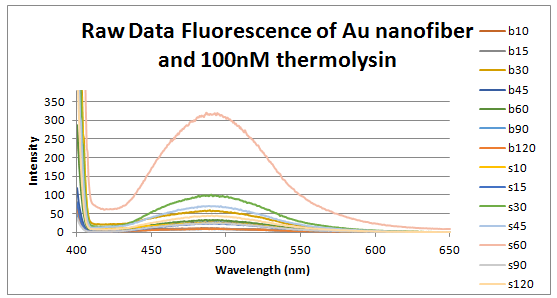 File:Raw data 100 nm thermolysin intensity vs wavelength.PNG