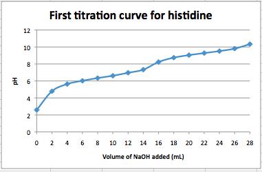 Histidine titration 020914.png