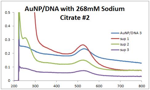 2013 0715 AuNP-DNA2.PNG