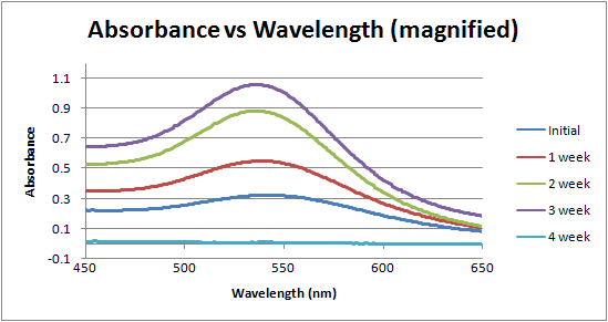 Image:Absorbance vs wavelength over time week 5.png