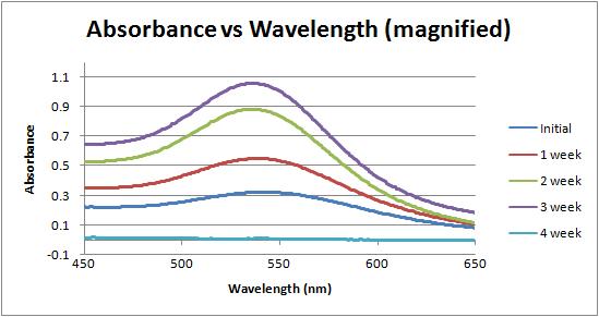 Absorbance vs wavelength over time week 5.png