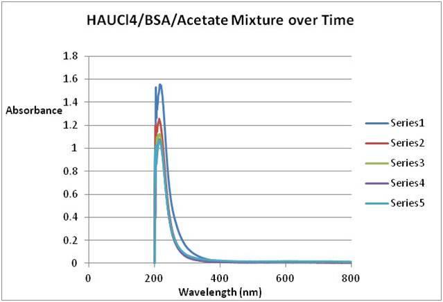 File:Experimental Biological Chemistry 1- Graph Sept 2011.jpg