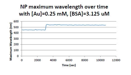 File:Max wavelength over time.PNG
