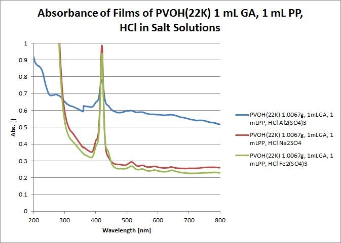 PVOH(22K) 1mLGA, 1mLPP, HCl.jpg