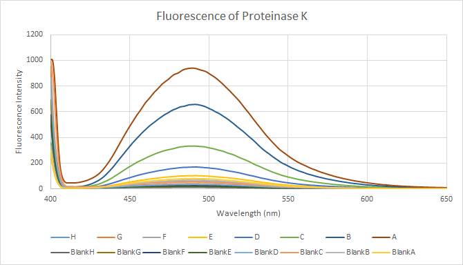 2015 10 7 Fluorescence of Proteinase K.png