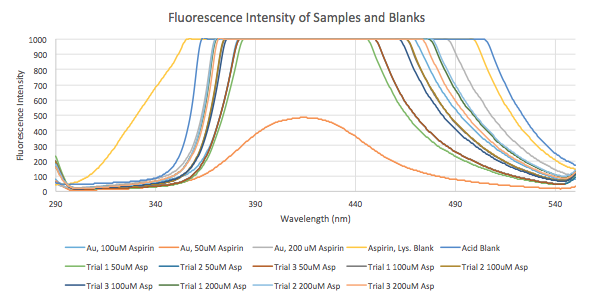 20160210 fluroescence curve for feb9 samples.png